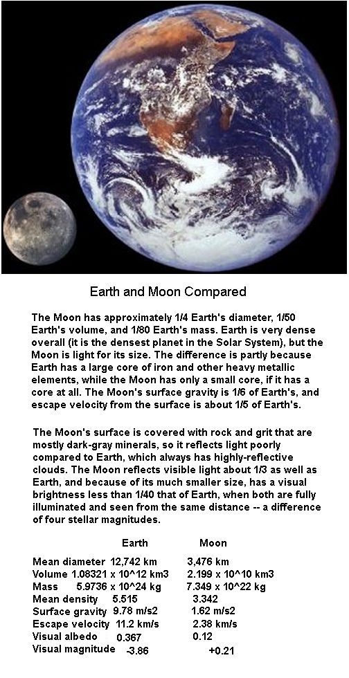 Earth Moon comparision