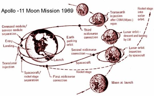 Moon Mission Path