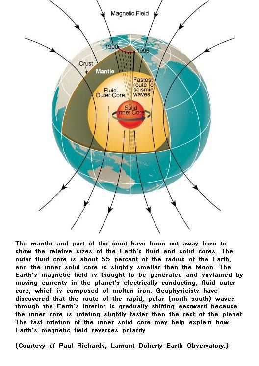 Earth magnetic field -2