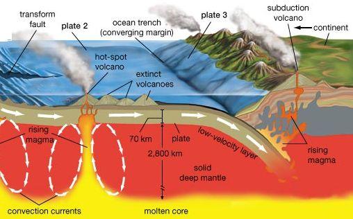 Plate tectonics -1