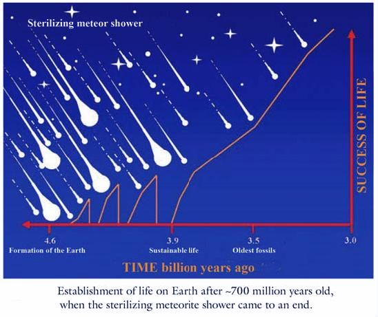 Establishment of life on Earth