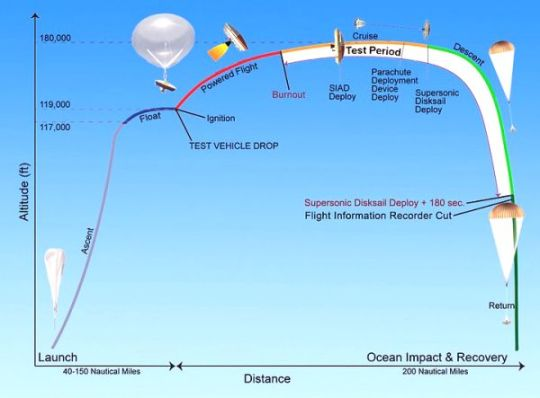 LDSD TEST PROFILE -1