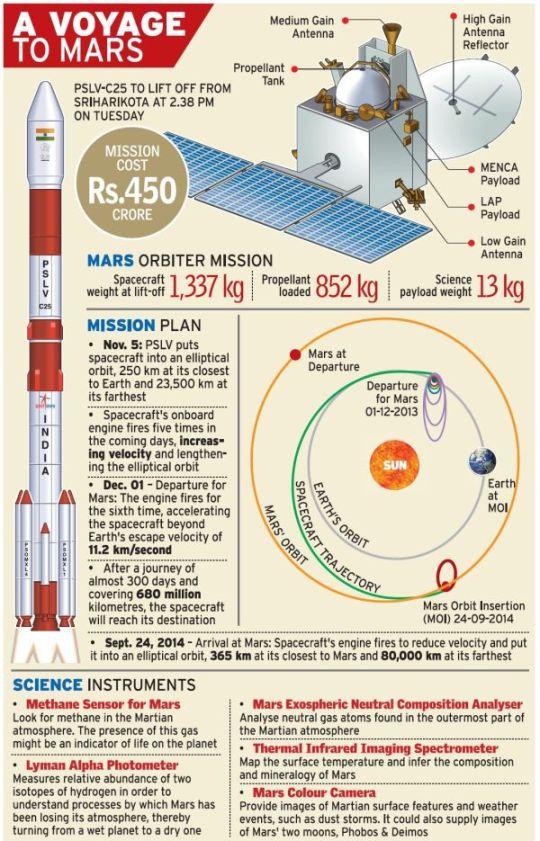 Mars Program