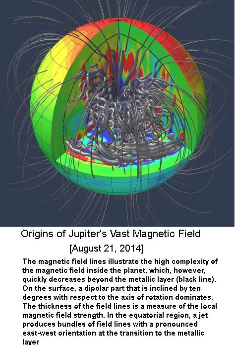 Jupiter Magnetic field -1