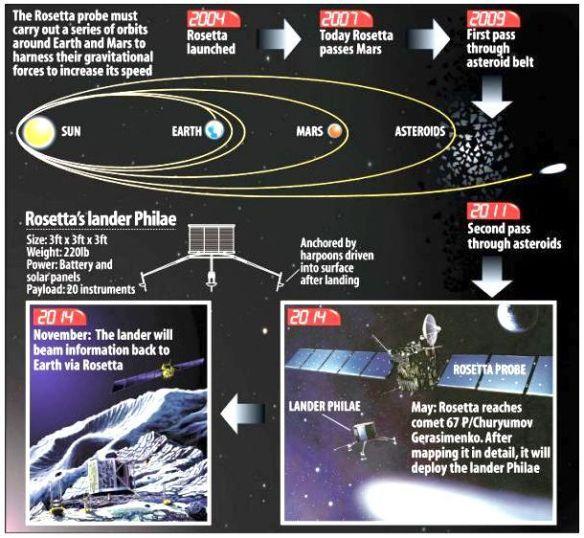 Rosetta travel details
