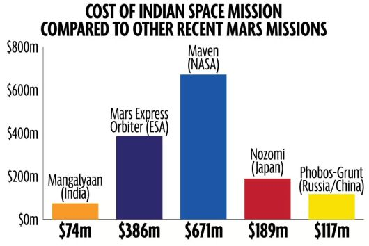 Cost of Mission