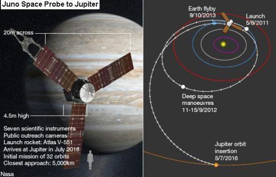 Juno Space Probe