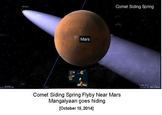 Comet crossing Mars