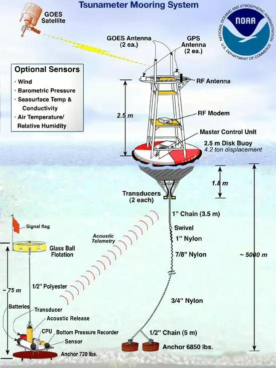 N OAA System