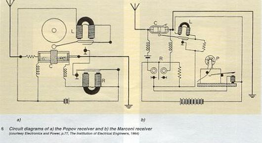 Popov & Marconi Receivers