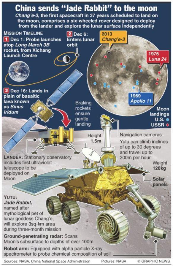 Moon Rover