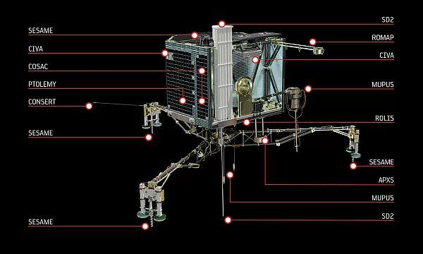 Philae Lander parts