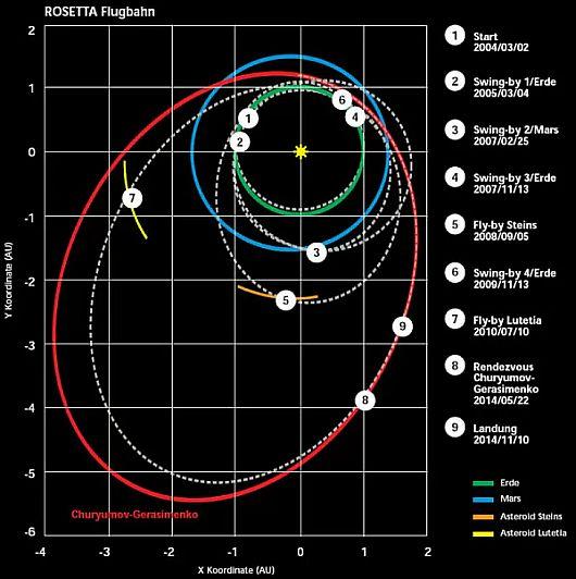 Rosetta-comet orbit