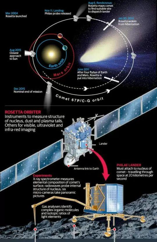 Rosetta Orbit