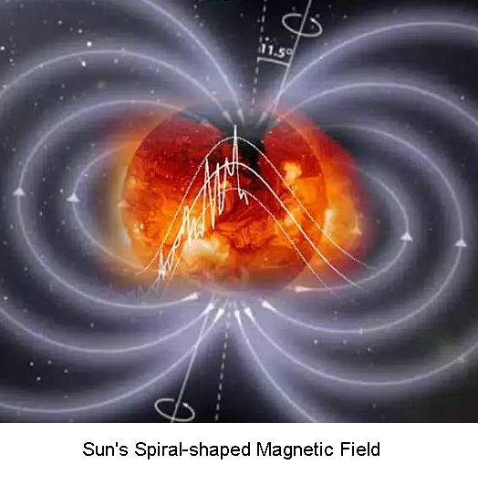 Solar magnetic field -1