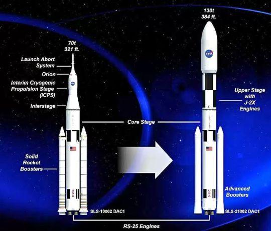 SLS Rockets