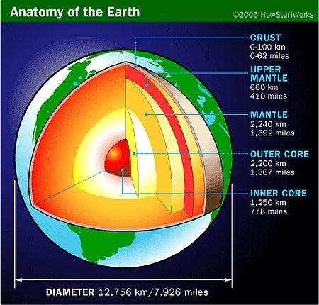 Anatomy of Earth