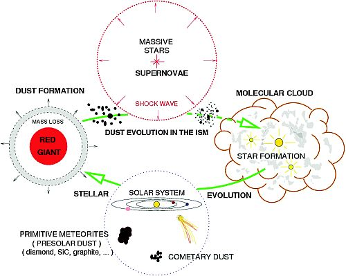 Star formation process