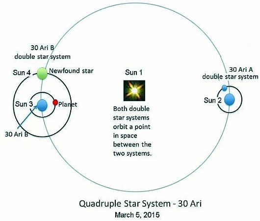 Quadruple Star System