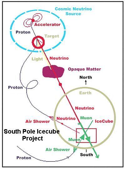 Icecube Project