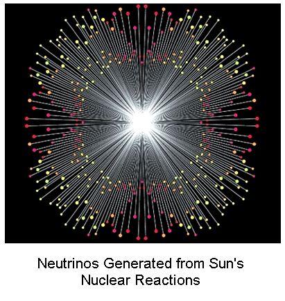 Neutrinos from Sun
