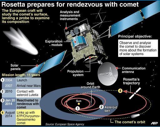 Comet chasing probe