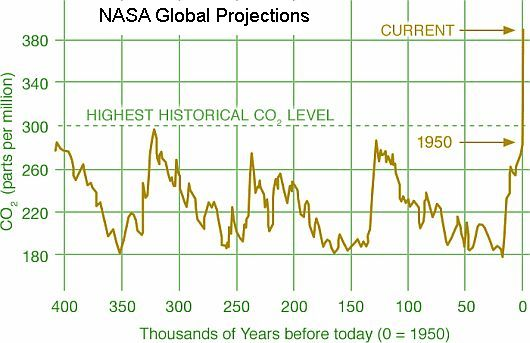 NASA CO2 LEVELS