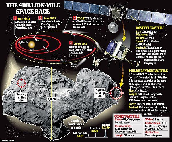 Roetta Probe on comet -1