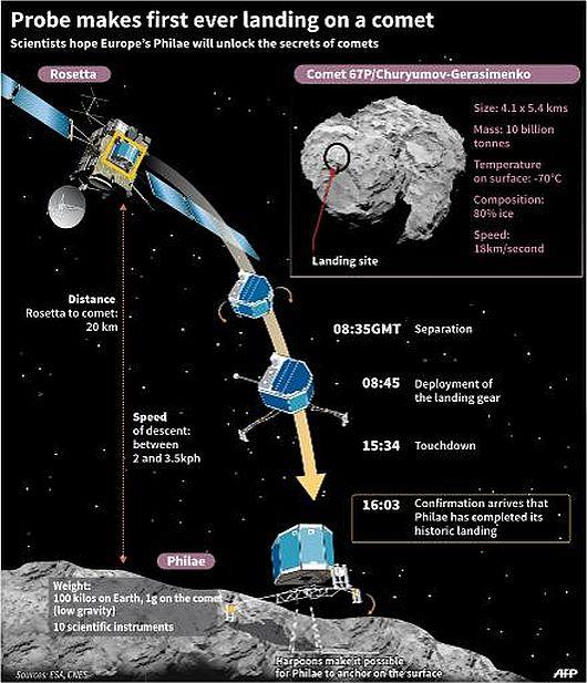 Rosetta probe landing