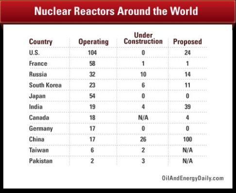 Reactors operating & under construction