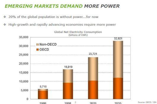 World demand