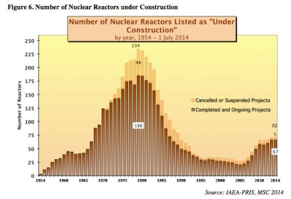 World nuclear power construction
