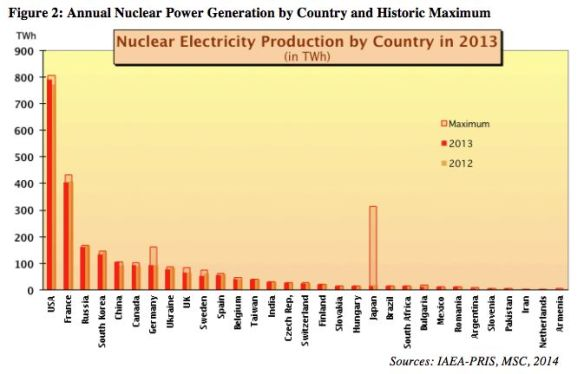 World nuclear power countrywise