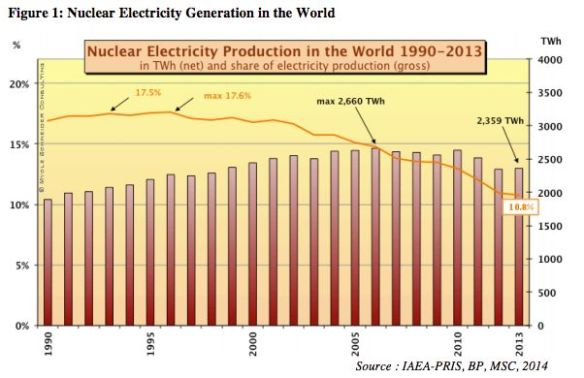 World nuclear power generation 2013