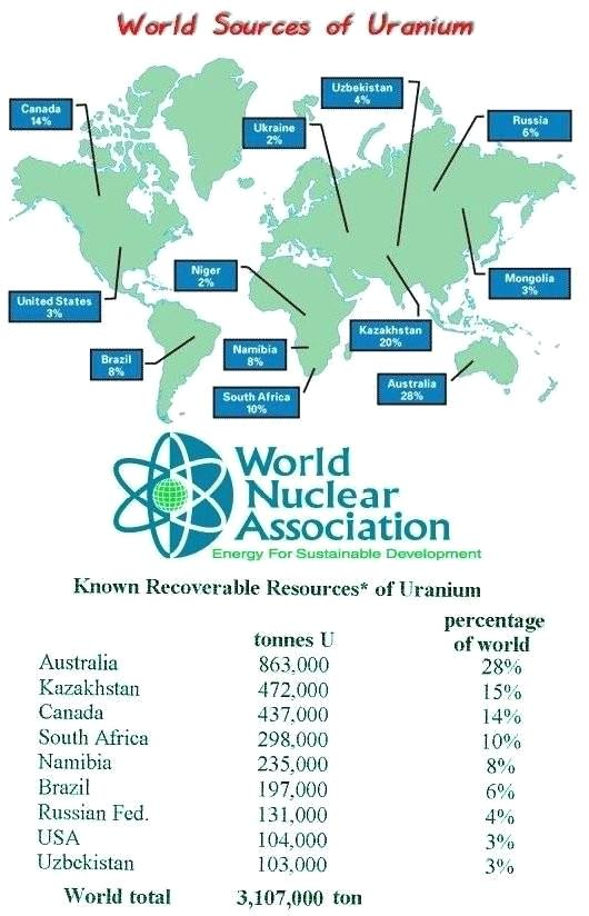 World Nuclear Resources