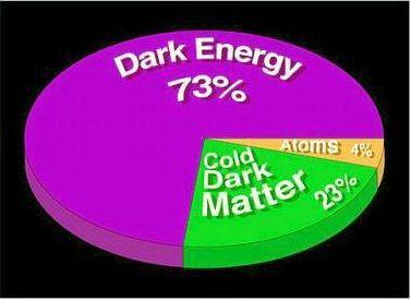 Dark Energy & Dark Matter