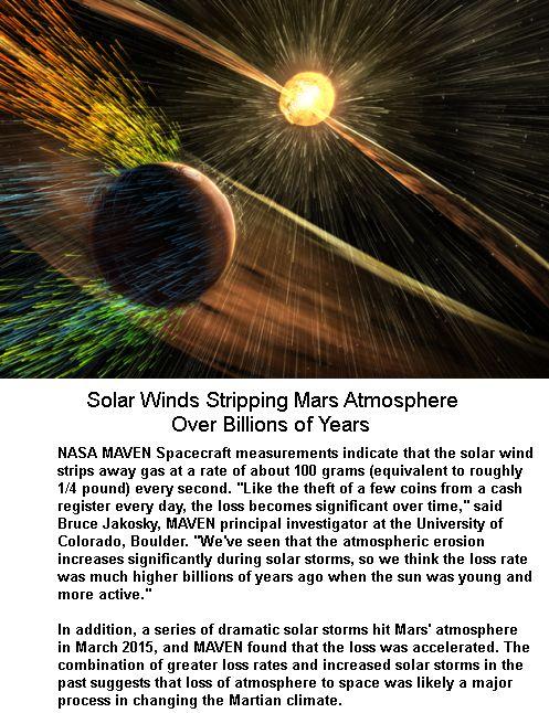 Solar Storms on Mars