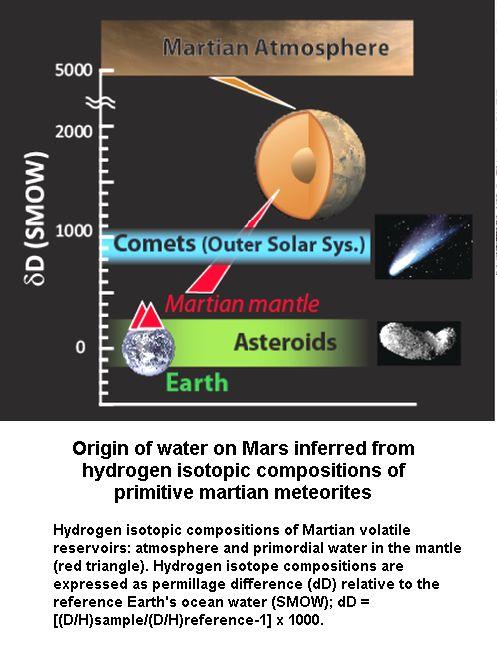 D-H Ratio in Mars water