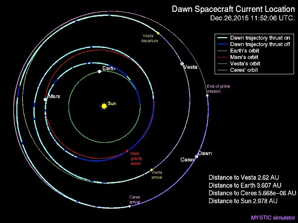Location of Dawn spacrcraft