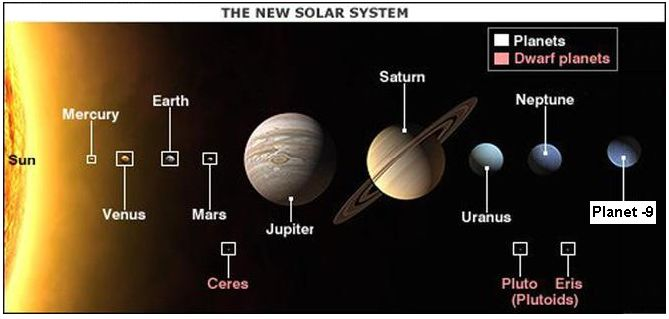 dwarf planets in our solar system - 900×454