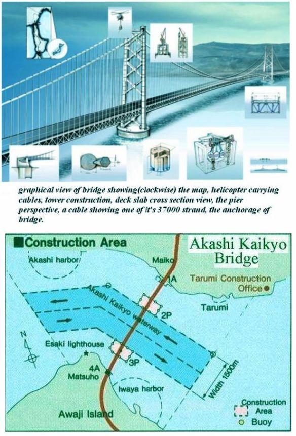 Bridge Location & Details