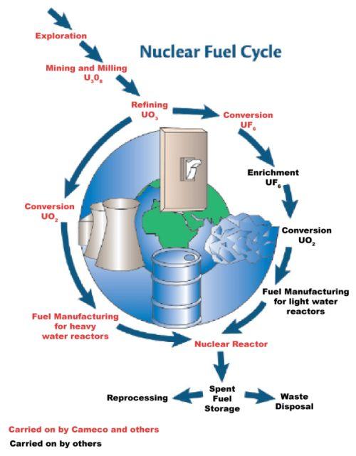 Nuclear feul cycle