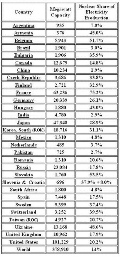 World nuclear power production