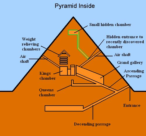 Egyptian Pyramid inside