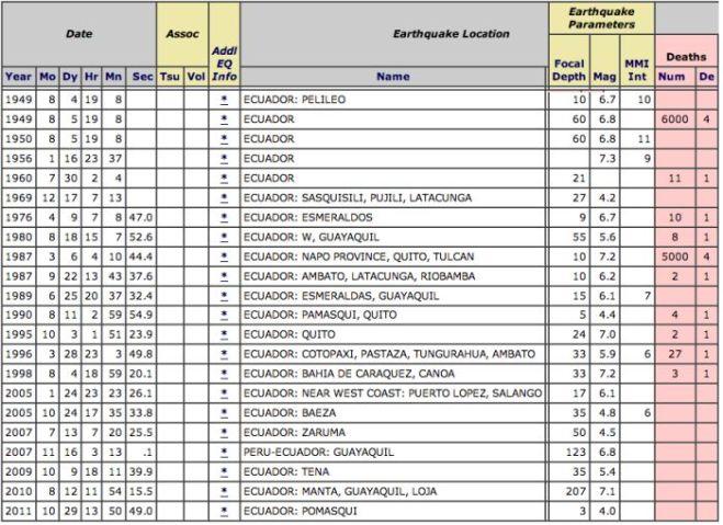 Equador Earthquakes -3