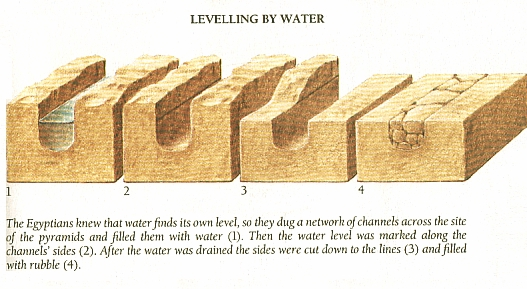 Fig Stone Levelling