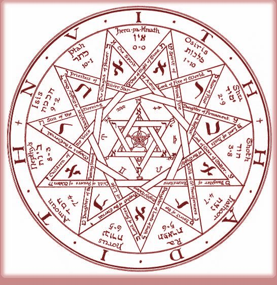 Mystery Gods in Chakra