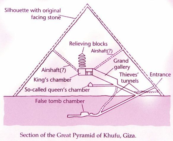Section of Pyramid