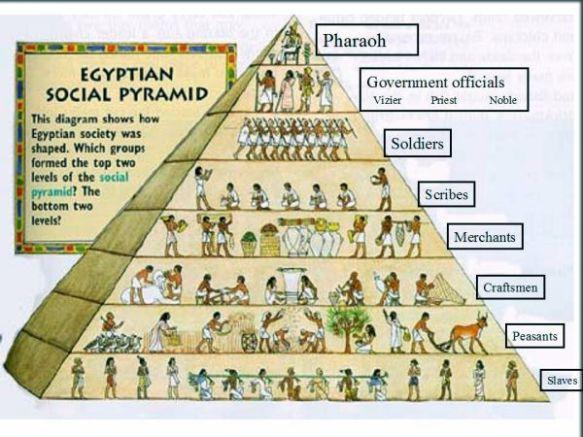 Social Pyramid