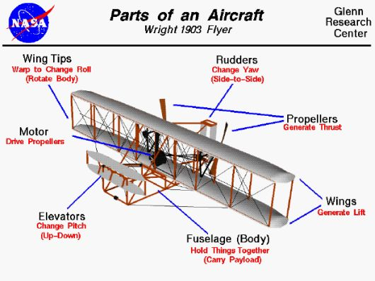 Parts of an Air Plane